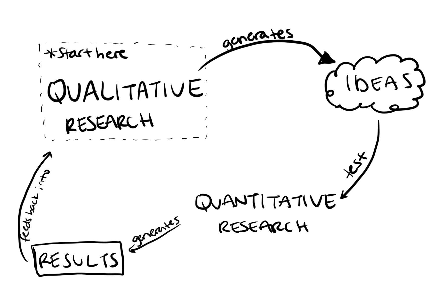 Flow of research